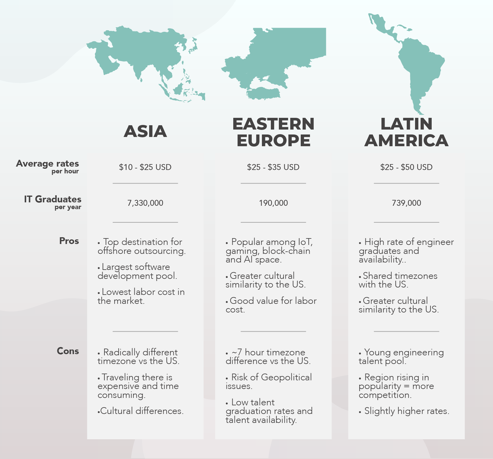 comparing asia eastern europe and latin america IT outsourcing