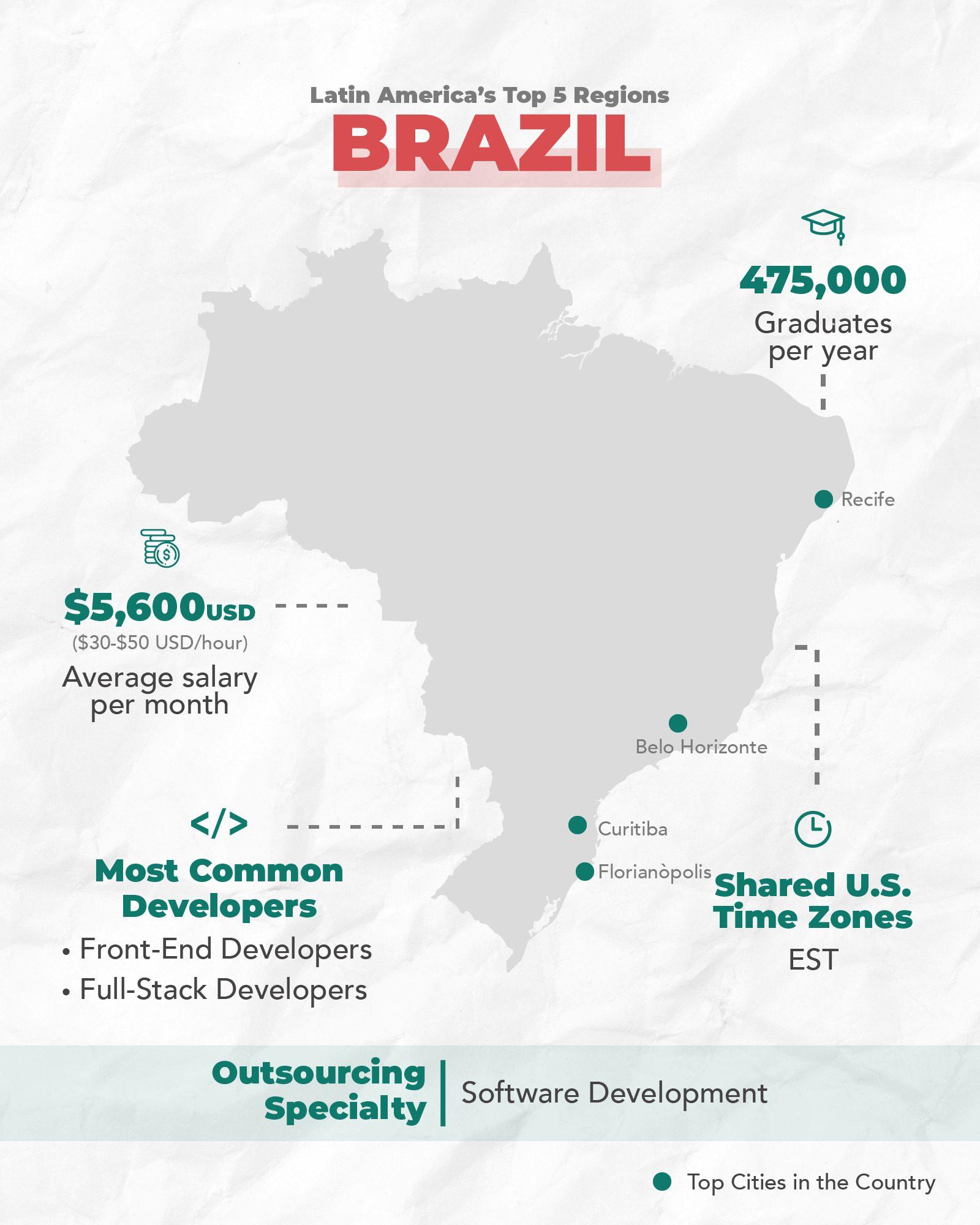 Brazil's Tech Ecosystem