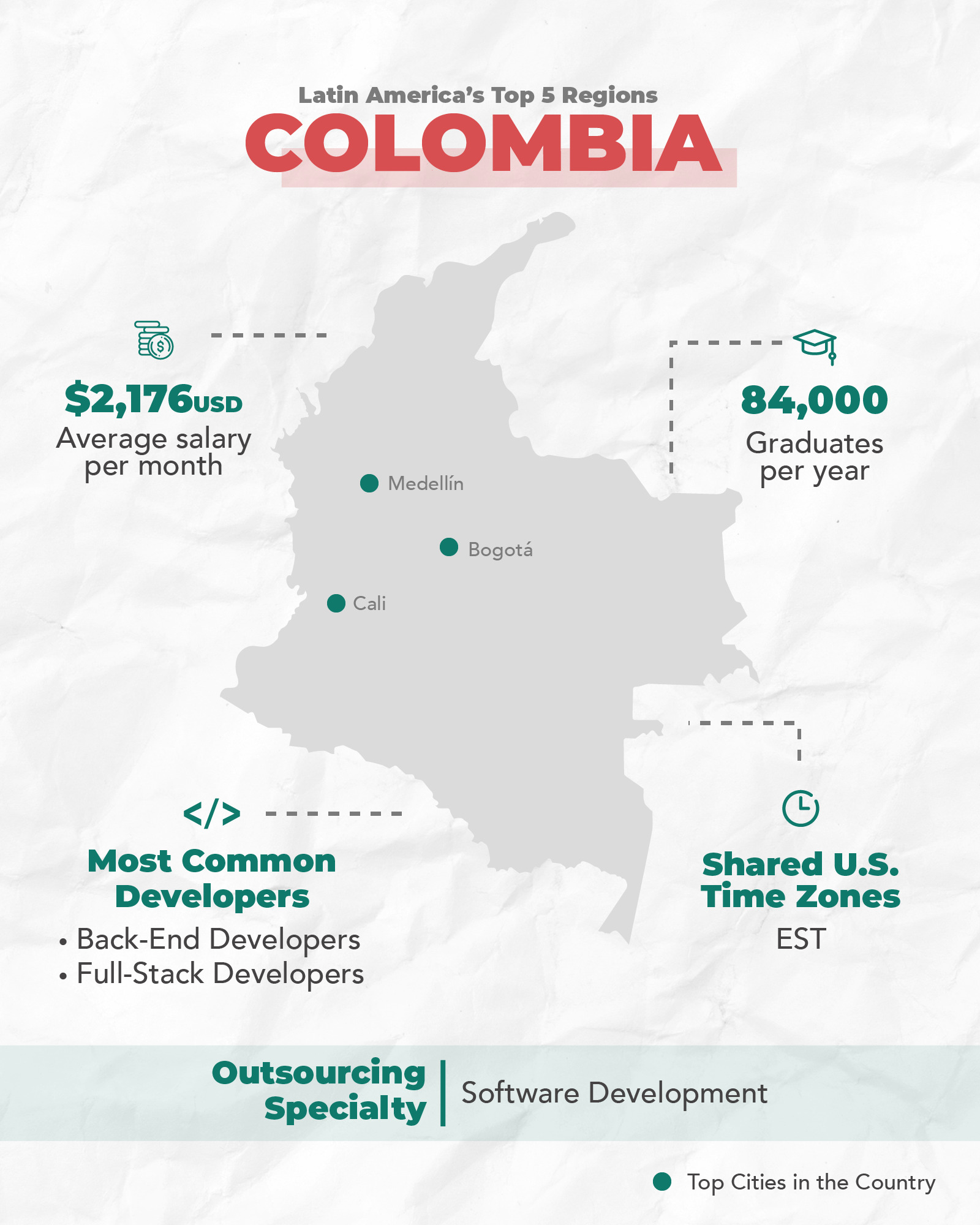 Colombia's Tech Ecosystem