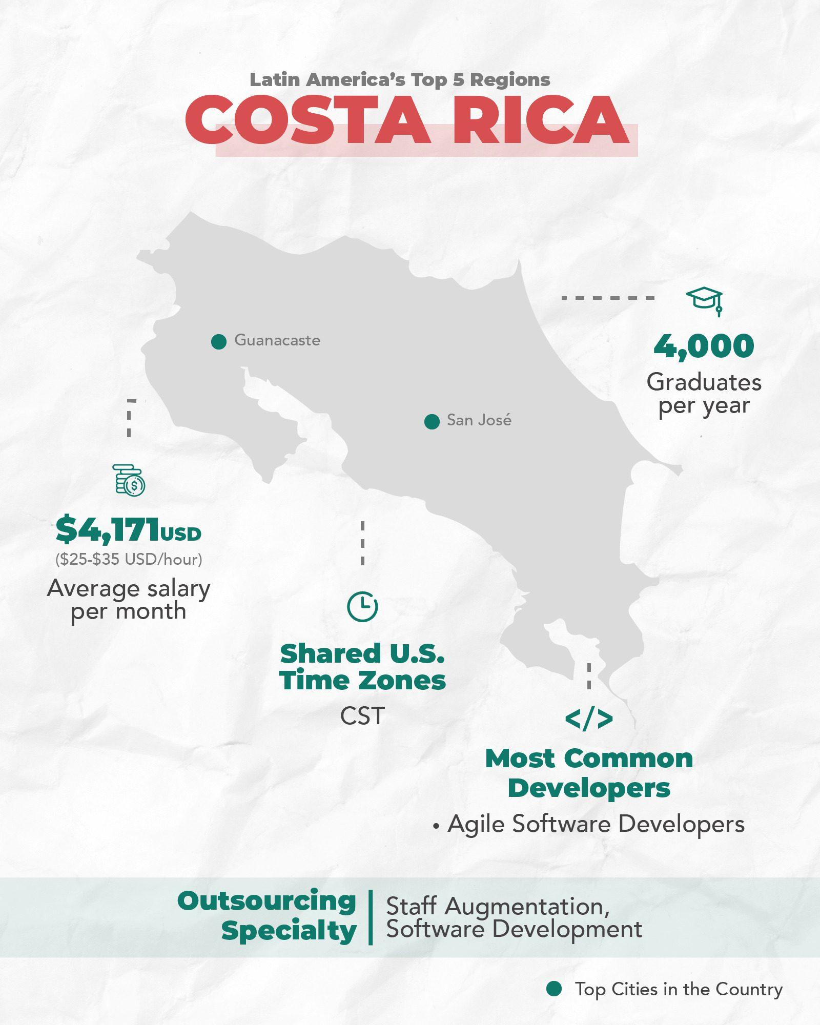 Costa Rica's tech ecosystem