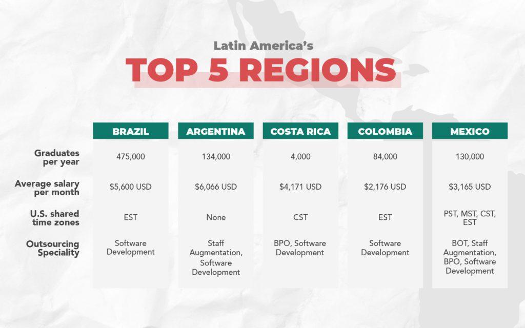 Latin Americas Top 5 Tech Regions