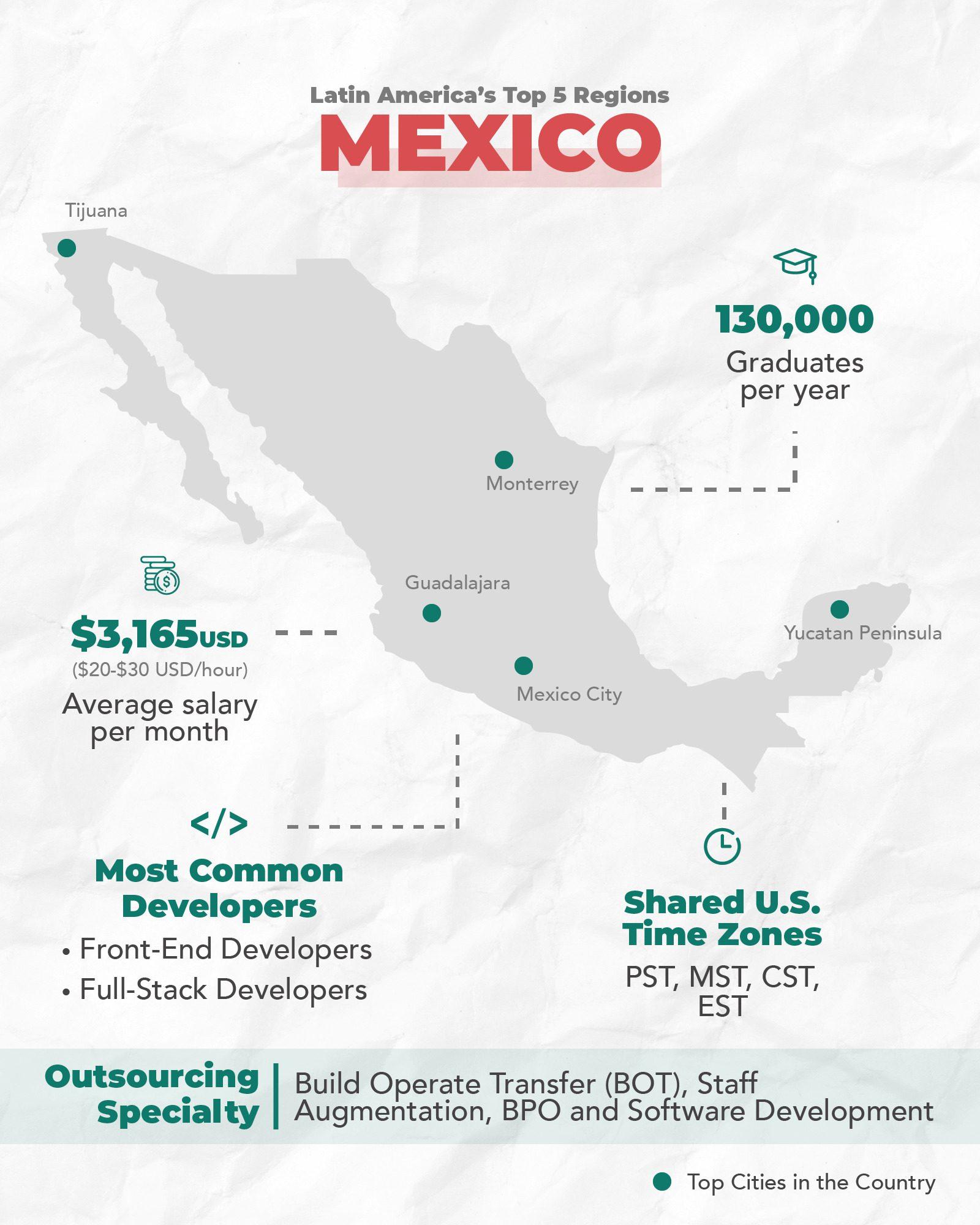 Mexico's Tech Ecosystem