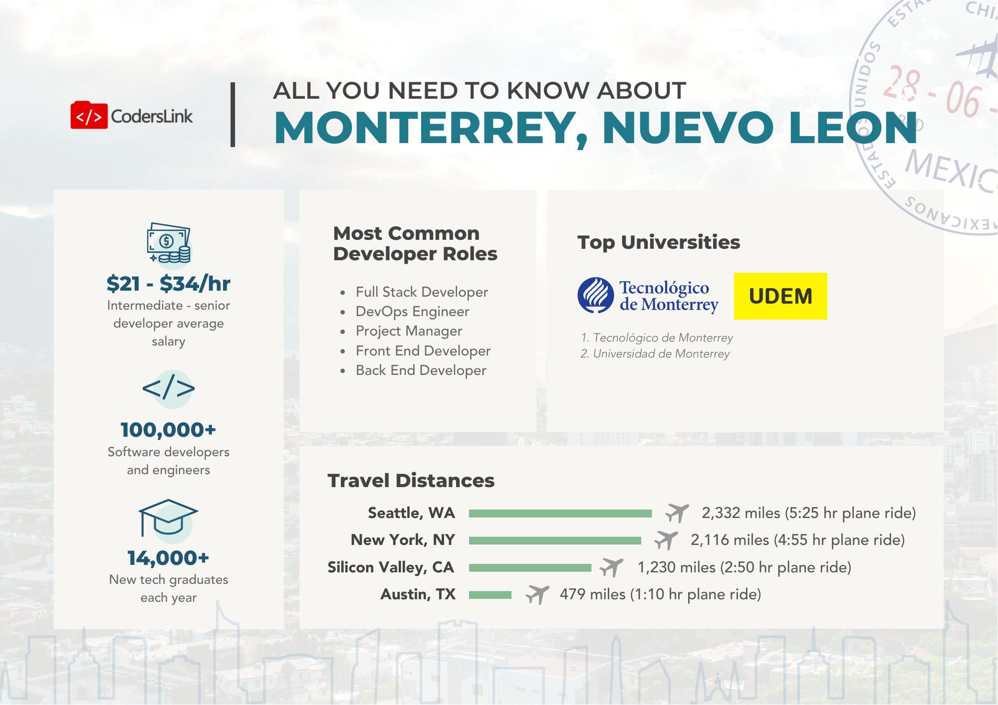 monterrey-it-industry