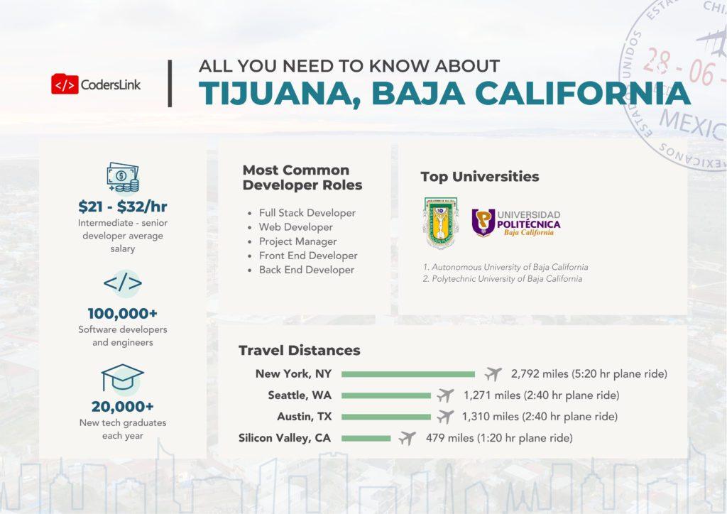 software engineer rate card tijuana