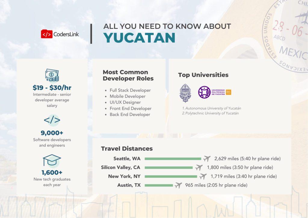 software engineer rate card yucatan