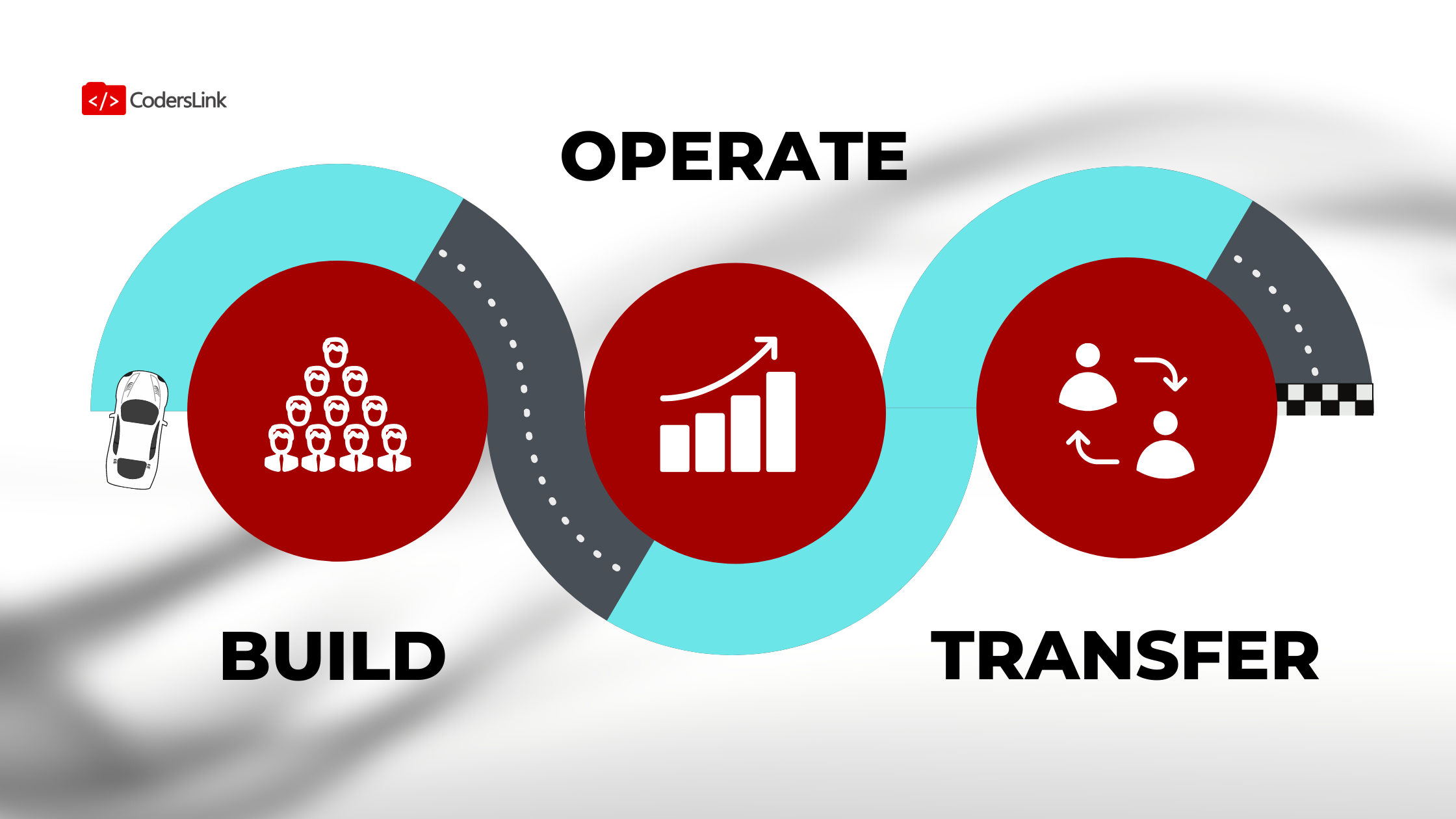 Find out how Build Operate Transfer works in the IT industry and figure out the workflow and timelines top outsourcing providers use.
